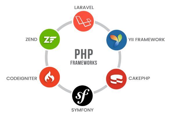 Top 10 Framework PHP tốt nhất cho các lập trình viên